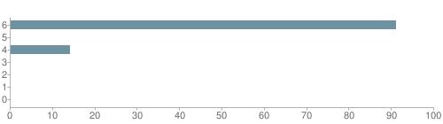 Chart?cht=bhs&chs=500x140&chbh=10&chco=6f92a3&chxt=x,y&chd=t:91,0,14,0,0,0,0&chm=t+91%,333333,0,0,10|t+0%,333333,0,1,10|t+14%,333333,0,2,10|t+0%,333333,0,3,10|t+0%,333333,0,4,10|t+0%,333333,0,5,10|t+0%,333333,0,6,10&chxl=1:|other|indian|hawaiian|asian|hispanic|black|white